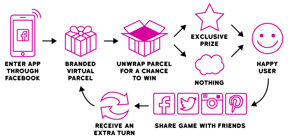 ORB-User-journey-Pass-the-parcel-pink
